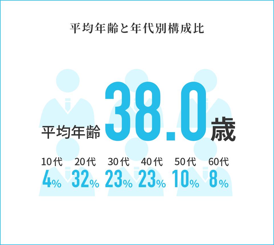 平均年齢と年代別構成比 平均年齢38.5歳