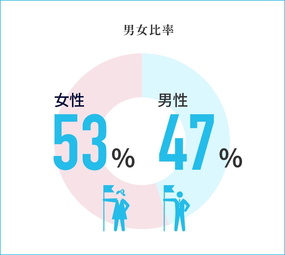 男女比率 女性55%男性45%