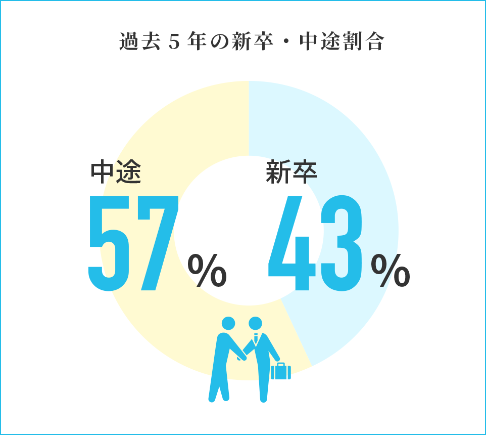 過去5年の新卒・中途割合 中途57%新卒43%