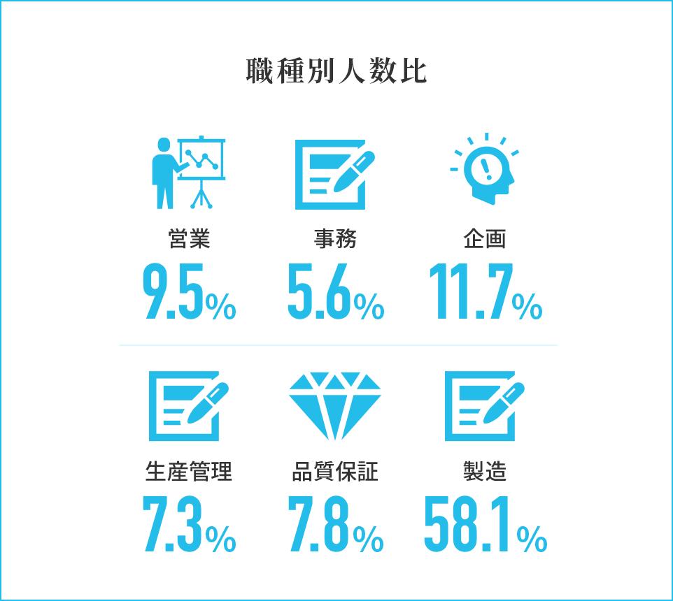 職種別人数比 営業10% 事務4% 企画11% 生産管理6% 品質保証12% 製造57%