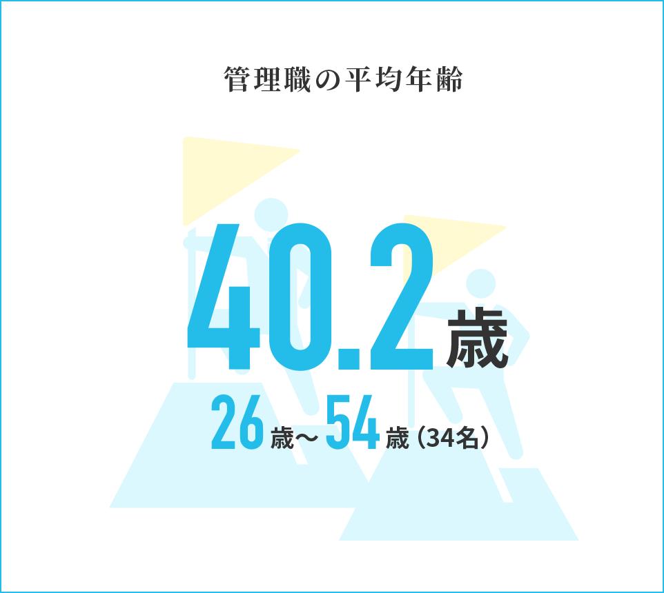 管理職の平均年齢 43歳